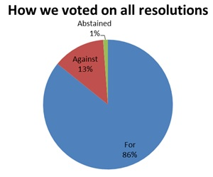 How we voted on all resolutions - For 86%, against 13%, abstained 1%