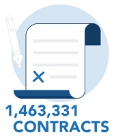 total number of contracts = 1,463,331