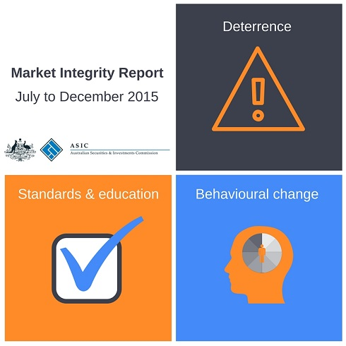 Market Integrity Report